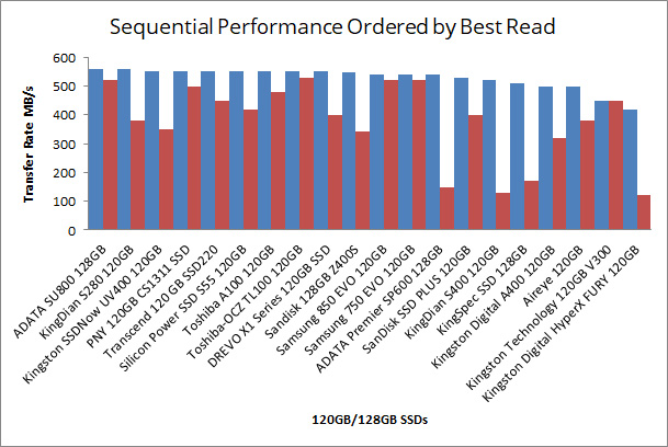 Chart: Sequential Performance Ordered by Best Read Rate