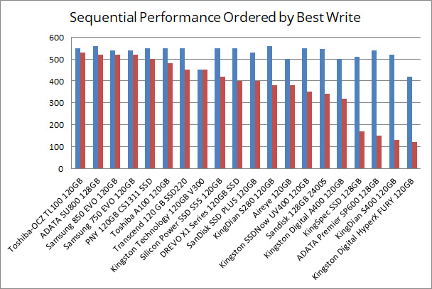 Chart: Sequential Performance Ordered by Best Write Rate